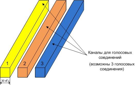 Принцип построения радиоинтерфейса системы стандарта AMPS