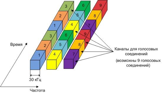 Принцип построения радиоинтерфейса системы стандарта DAMPS