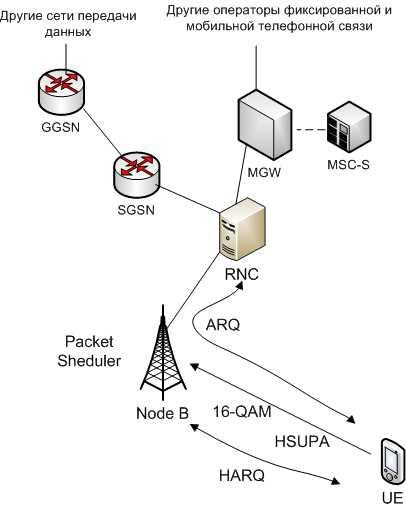 Технология передачи данных в сотовой связи