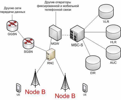 image gallery node b On node b architecture