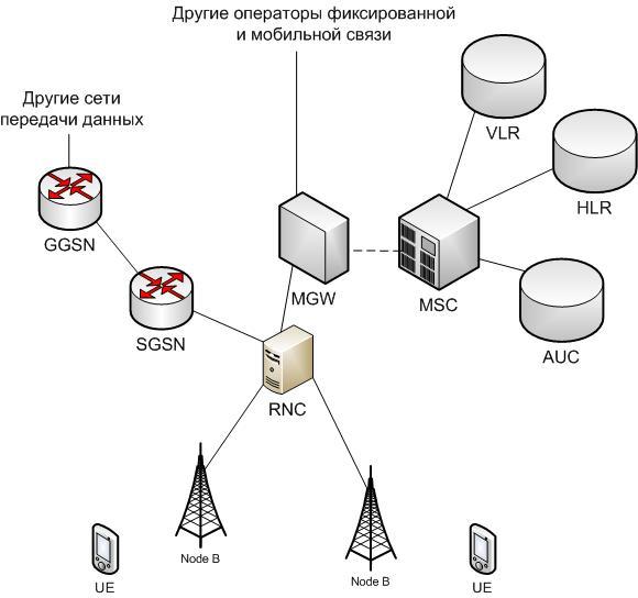 Структура сети стандарта UMTS
